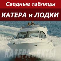 Сводные таблицы катеров и лодок