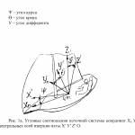 Угловые соотношения поточной системы координат XnYnZnО и системы центральных осей инерции яхты X'Y'Z'О