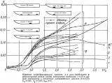obratnoe_gidrodinamicheskoe_kachestvo_i_ugol_differenta_odnokorpusnoy_modeli.jpg
