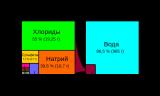 750px-Состав_морской_воды_и_соли.svg.png