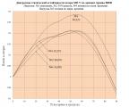 2 Диаграммы статической остойчивости катера МО-V.png