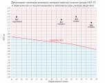7 Предельные значения аппликат ЦТ катера МО-VI.png