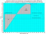 Диаграмма статической остойчивости катера БМО.png